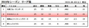 関西独立リーグ2019シーズン順位表